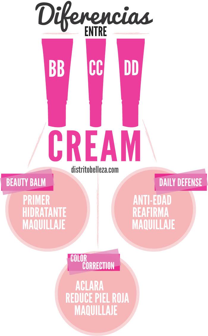Diferencias entre bb cc y dd cream DISTRITO BELLEZA